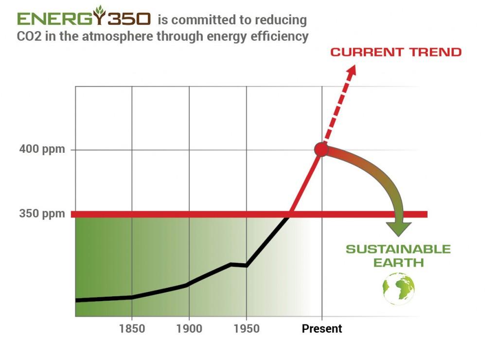 E350 CO2 graph