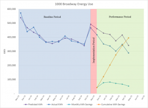 1000 Broadway Energy Use