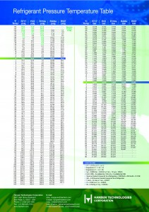 Refrigerant Saturation Curves