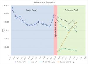 1000 Broadway Energy Use